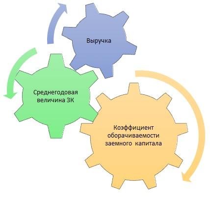 Факторы оборачиваемости ЗК