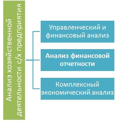 Анализ финансовой отчетности предприятия