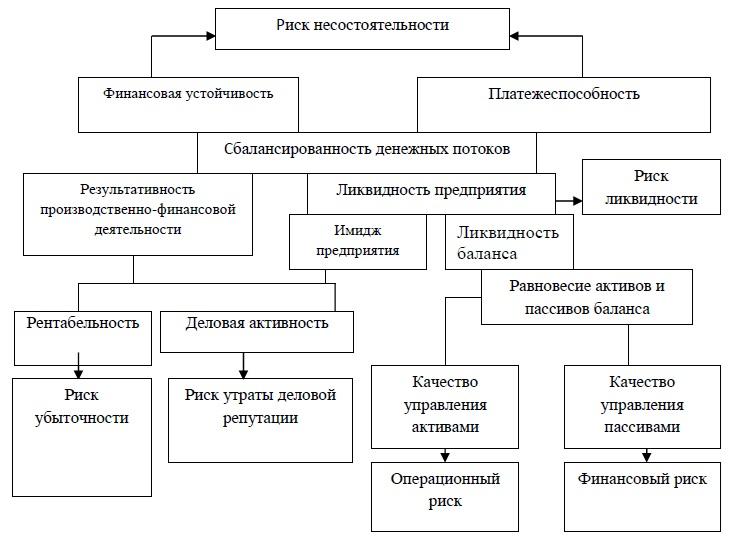 Взаимосвязь блоков оценки финансового состояния организации