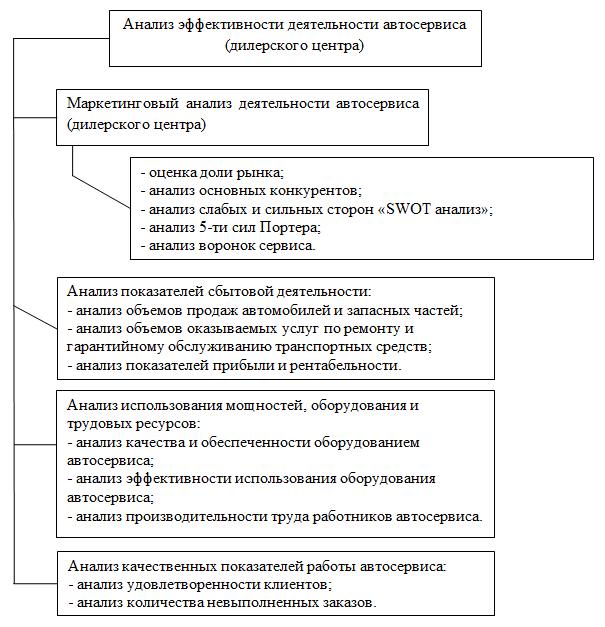 Схема комплексного анализа эффективности деятельности автосервиса (дилерского центра)