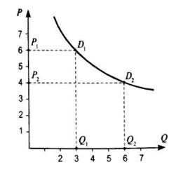 График кривой спроса, когда спрос эластичен