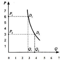 График кривой спроса, когда спрос неэластичен