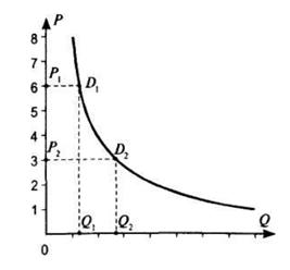 График кривой спроса, при единичной эластичности