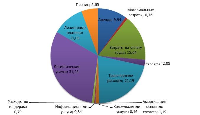 Структура расходов на продажу