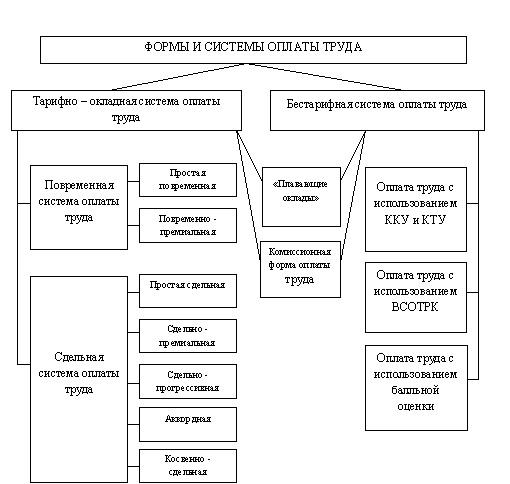 Формы и система оплаты труда в России