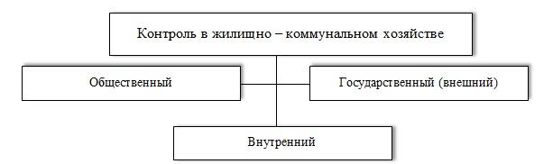 Контроль в ЖКХ