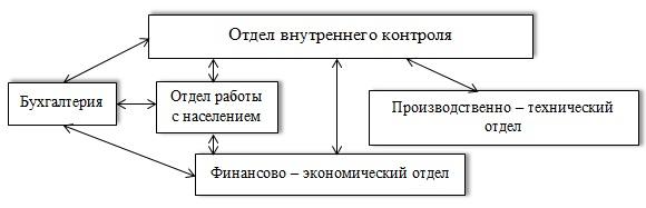Отдел внутреннего контроля в ЖКХ