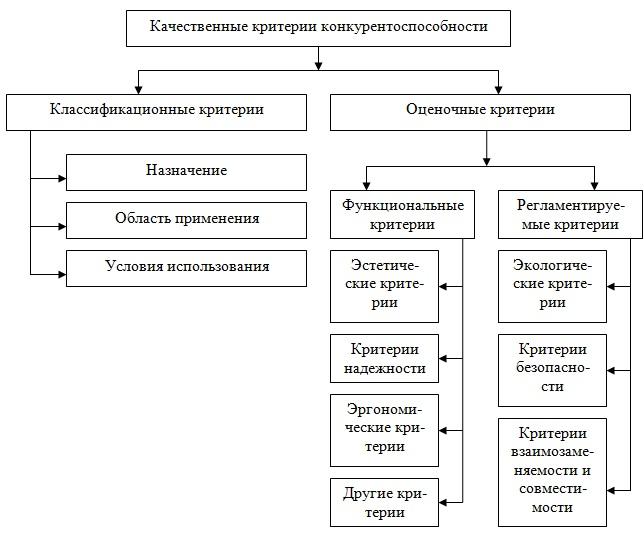 Критерии конкурентоспособности