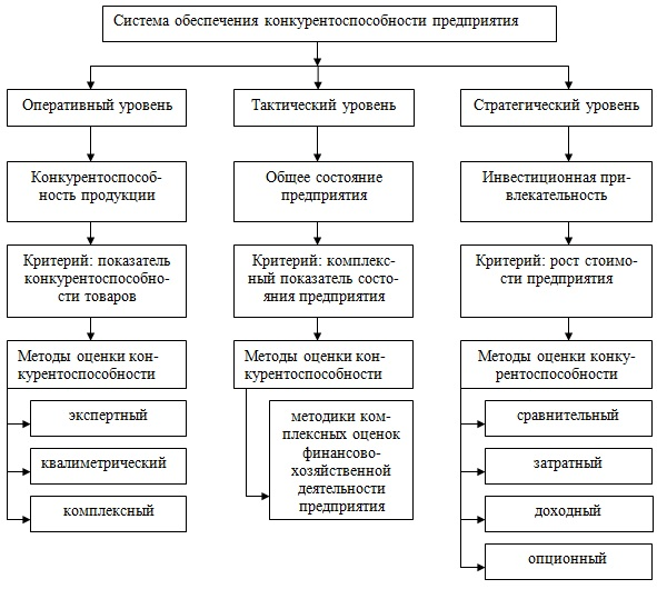 Система обеспечения конкурентоспособности предприятия