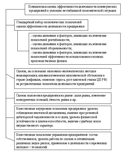 Методы оценки эффективности деятельности предприятий