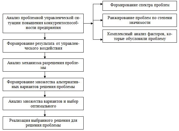 Схема обоснования управленческих решений по повышению  конкурентоспособности предприятия