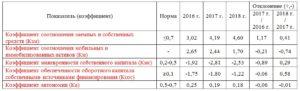 Анализ финансового состояния коэффициенты