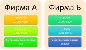 Пример расчета рентабельности продаж