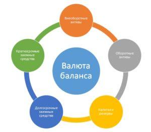 Валюта баланса структура