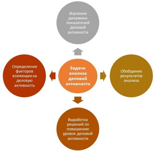 Задачи анализа деловой активности