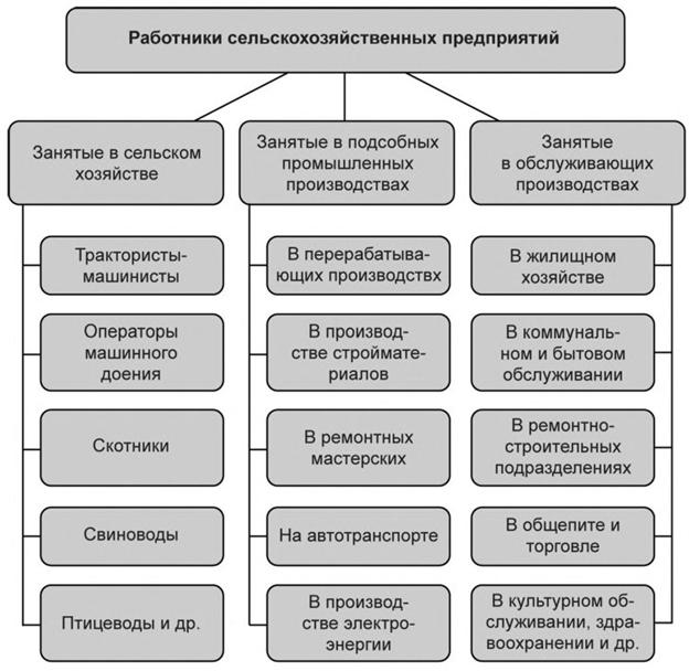 Структура персонала предприятия АПК