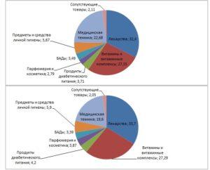 Анализ структуры товаров