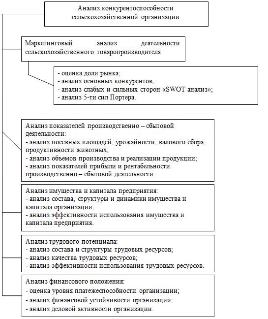 Схема комплексной оценки конкурентоспособности сельскохозяйственных предприятий