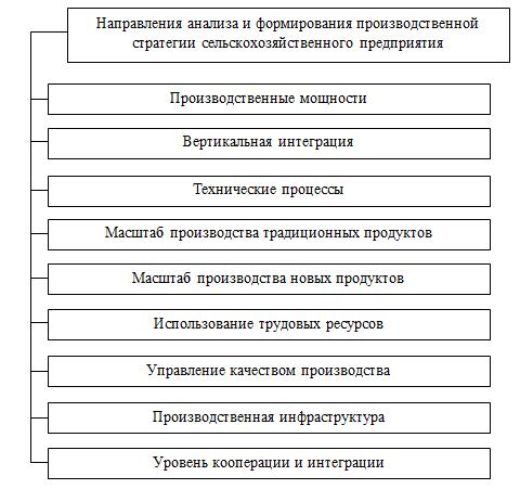 Этапы формирования производственной стратегии предприятий АПК