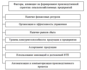 factoriproizvodstvennoistrategii