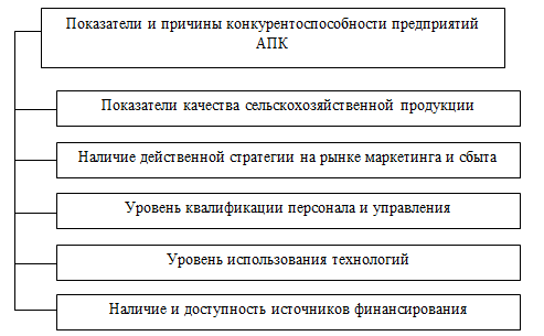 Показатели конкурентоспособности предприятий АПК