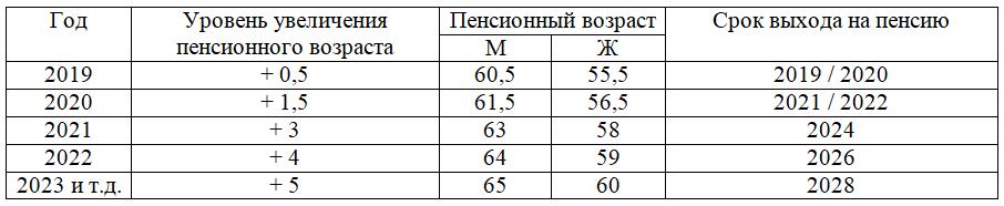 Изменение сроков выхода на пенсию в РФ