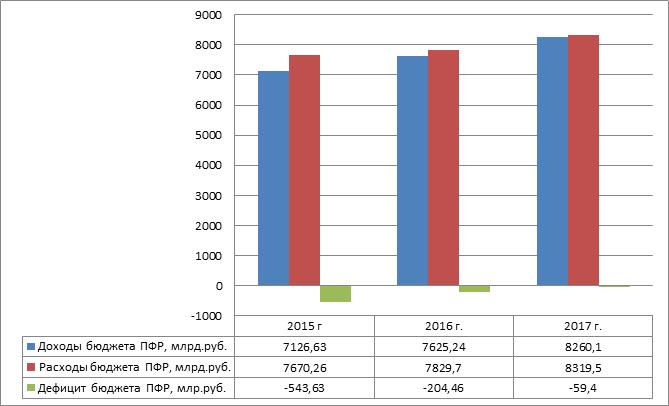 Соотношение доходов и расходов ПФ РФ