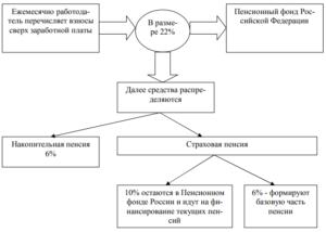 Распределение отчислений в ПФ РФ