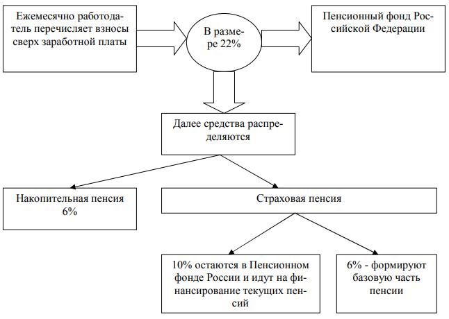 Отчисления в ПФ РФ