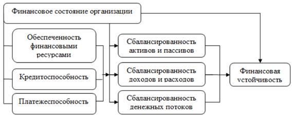 Структура финансовой устойчивости