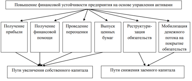 Основные направления повышения уровня финансовой устойчивости организации
