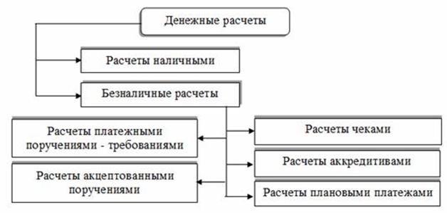 Виды форм расчетов