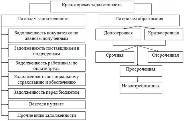 Структура кредиторской задолженности