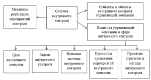 Мехниз формирования системы внутреннего контроля