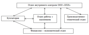Структура отдела внутреннего контроля