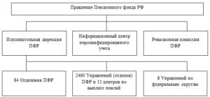 Структура Пенсионного Фонда России