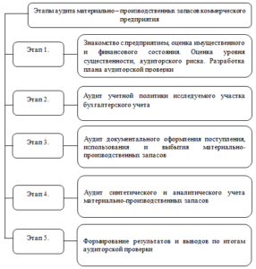Этапы аудита МПЗ