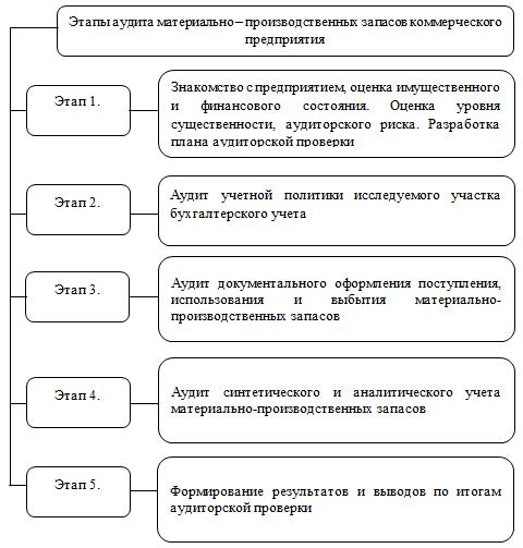 Аудит МПЗ
