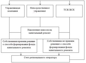 Централизованная схема формирования фонда капремонта