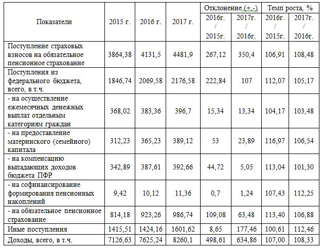 Доходы ПФ РФ 2015-2017