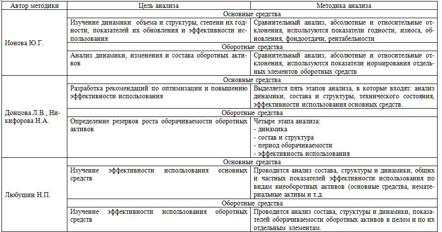 Методы анализа имущества