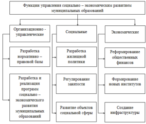 Функции управления муниципальным образованием