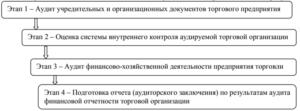 Этапы аудита в торговых организациях