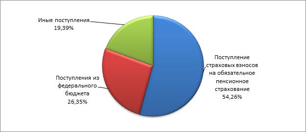 Структура доходов пенсионного фонда РФ