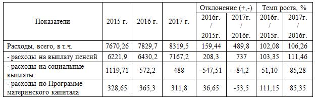 Динамика и состав расходов ПФ РФ