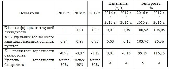 банкротство организации анализ вероятности наступления