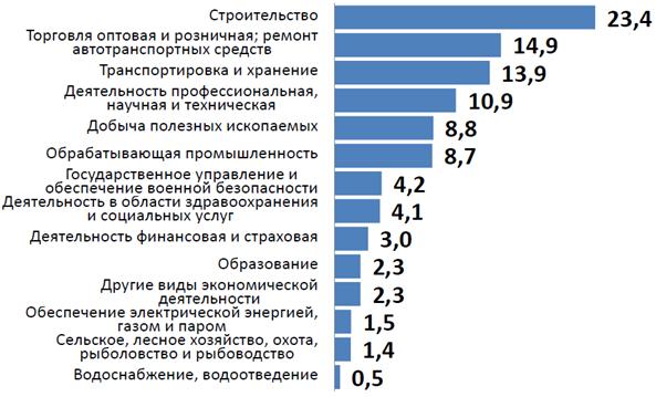 Структура занятого населения в возрасте