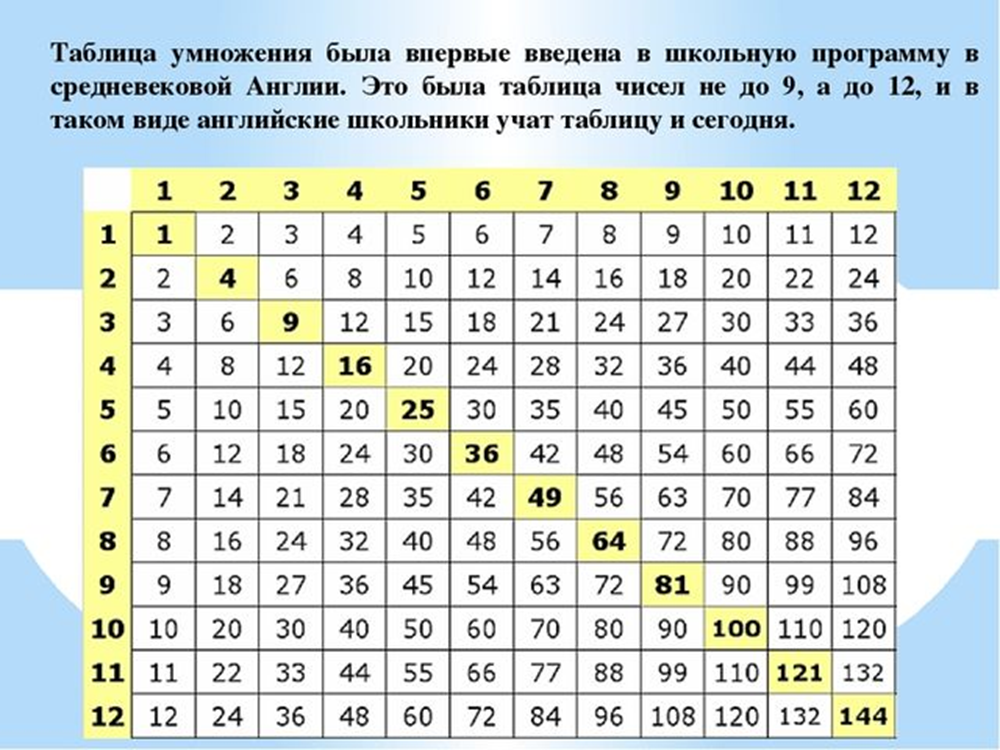 Таблица умножения до 12 в Англии