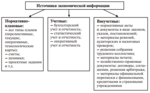 Источники информации для анализа ФХЗ