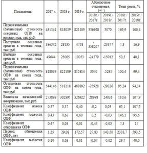 Анализ технического состояния основных средств
